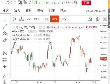 (圖二:鴻海集團股價周線圖,鉅亨網)