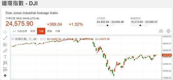 (圖二:道瓊工業股價指數日線圖,鉅亨網)