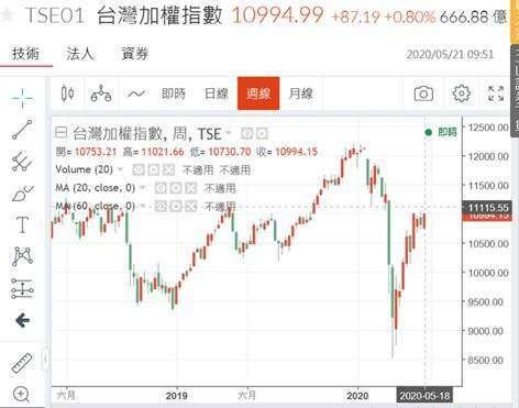 (圖一:台股加權股價指數周 K 線圖,鉅亨網)