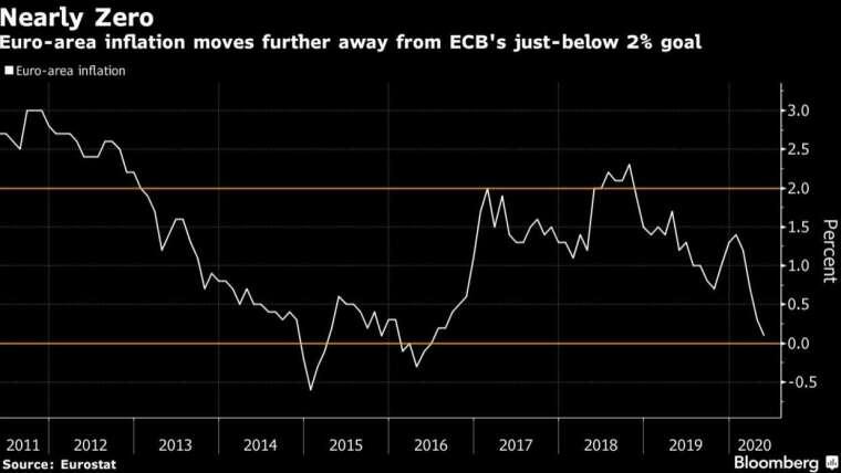 歐元區 5 月 CPI 年增率僅 0.1%,遠低於央行設定的 2% 目標 (圖:Bloomberg)