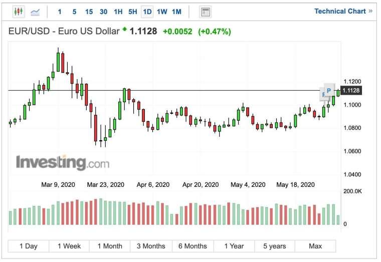 歐元兌美元匯率日 K 線圖 (圖:Investing.com)