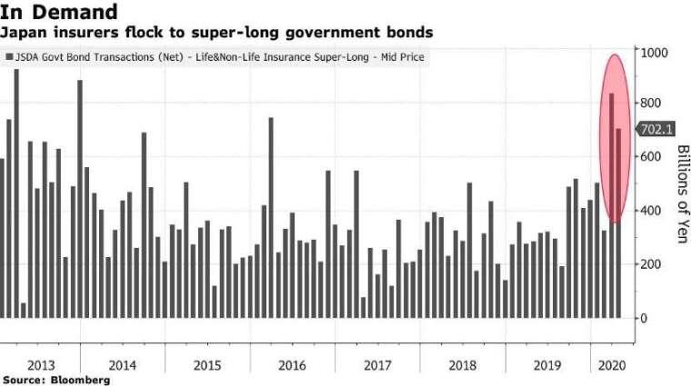 日本保險公司大買超長天期公債 (圖:Bloomberg)