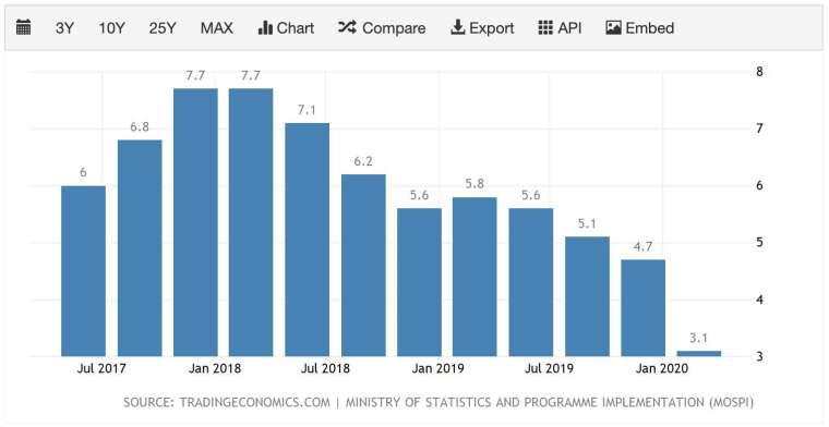 印度 GDP 年增率 (圖:TradingEconomics)