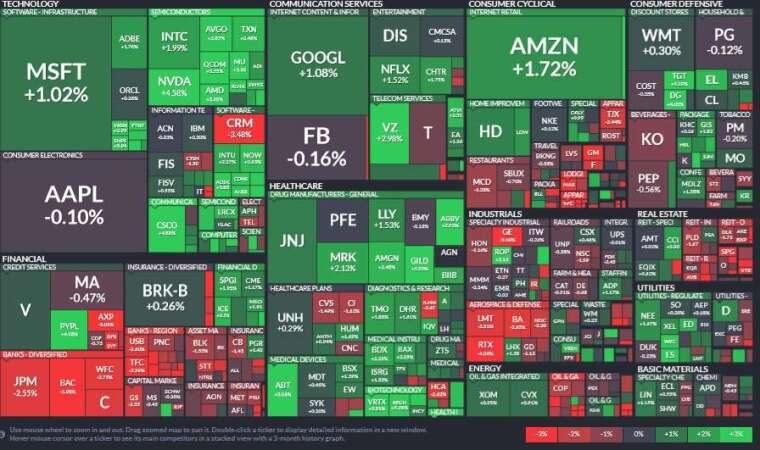 標普 11 大板塊互有漲跌,醫療保健、資訊科技、公用事業領漲,金融、房地產和工業板塊領跌。(圖片:Finviz)