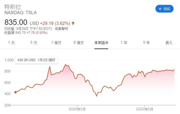 特斯拉今年來股價走勢 (來源: Google)