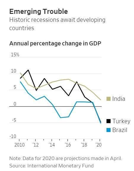 IMF 對印度 (綠)、土耳其 (黑)、巴西 (藍) 的 GDP 成長預測。(來源: WSJ)
