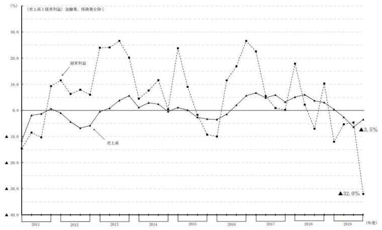 日本全產業營收與經常利益走勢圖 (不含金融、保險業) (圖片來源:日本財務省)