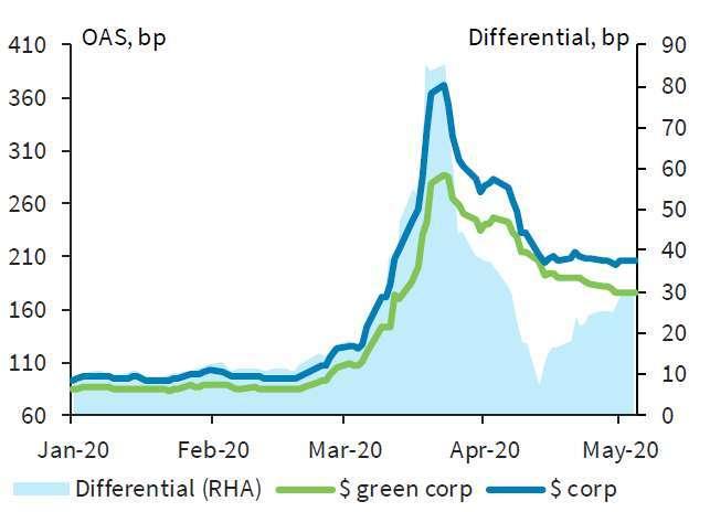 資料來源:Barclay。數據統計期間為 2020/1/1~ 2020/5/11。上圖淺藍色區塊為歐元債 / 下圖淺藍色區塊為美元債之累積報酬基本點差異。圖文僅供參考,本公司未藉此做任何徵求或推薦,亦不對基金之報酬 / 風險做任何保證。過去績效不代表未來收益之保證。