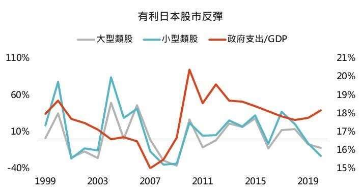資料來源:Bloomberg,採日本財政年度,每年四月至隔年三月,「鉅亨買基金」整理,2020/5/28。