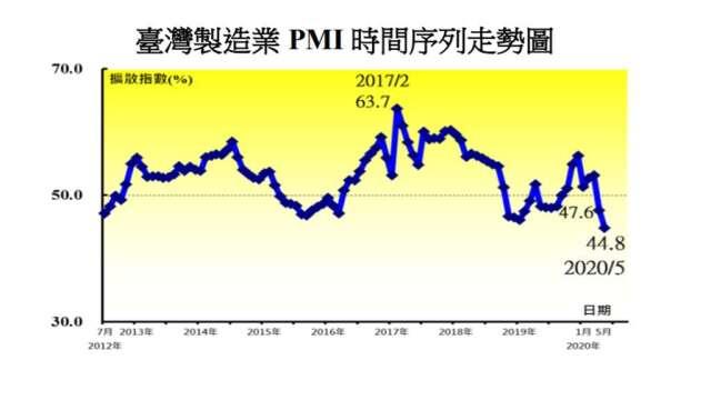 5月台灣製造業PMI創新低。(圖:中經院提供)