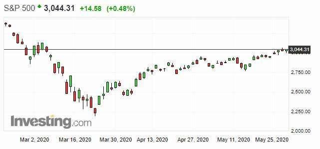 S&P500 日線走勢圖 圖片:investing.com