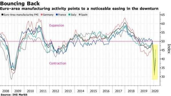 歐元區整體及各國製造業 PMI 指數 (圖:Bloomberg)
