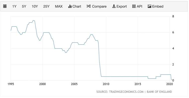 英國央行利率走勢 (圖:TradingEconomics)