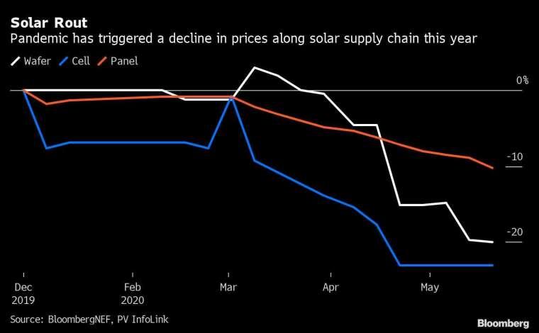 太陽能板零組件已因新冠疫情而大幅降價 圖片:Bloomberg
