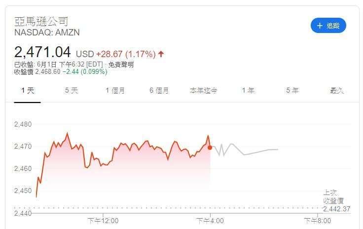 亞馬遜股價 (圖片: Google)