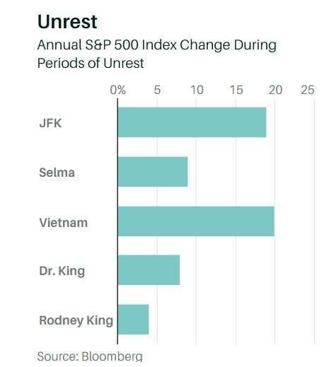 歷次社會動盪和標普 500 指數當年度表現。(資料來源: Bloomberg、Barron's)