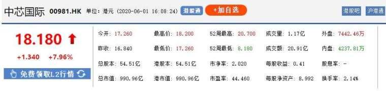 資料來源: 東方財富網