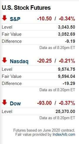 美股三大指數期指表現。(來源: CNN)