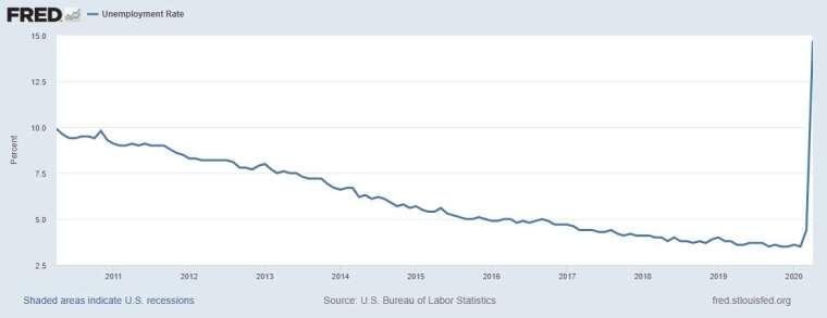 美國失業率走勢圖 圖片:Fred