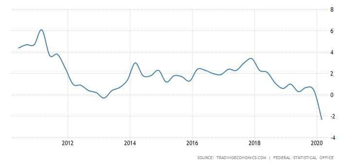 德國 GDP 年增率 圖片:tradingeconomics
