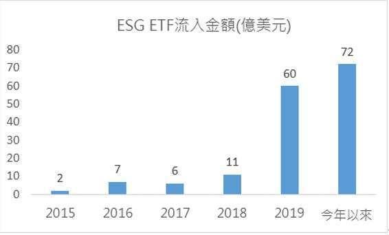 資料來源:彭博資訊、花旗、元大投信整理,2020/05