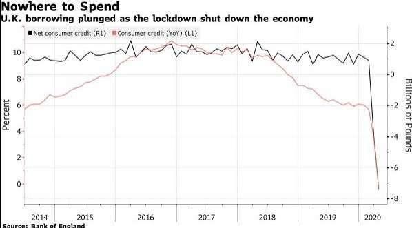 英國消費者信貸規模大幅減少 (圖:Bloomberg)