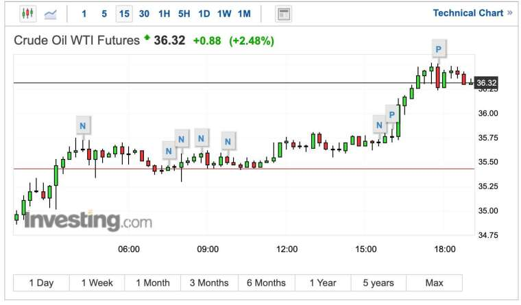 WTI 原油期貨 15 分鐘 K 線圖 (圖:Investing.com)