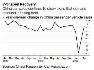 中國汽車銷售增長率 (圖:Bloomberg)