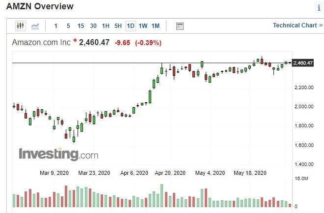 亞馬遜股價日 k 線圖