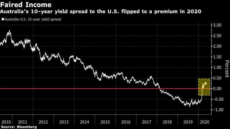 澳債 10 年期值利率減同期美債殖利率之利差 圖片:Bloomberg