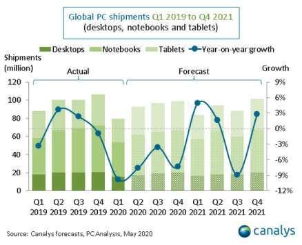 全球 PC 出貨量預期 (圖片:Canalys)
