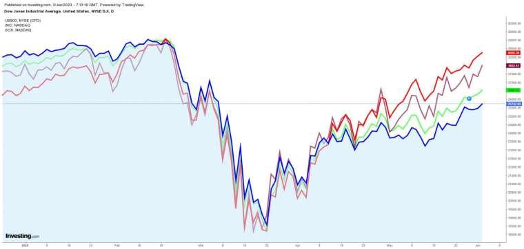 紅:那斯達克 紫:費城半導體 綠:S&P500 藍:道瓊指數 圖片:investing.com
