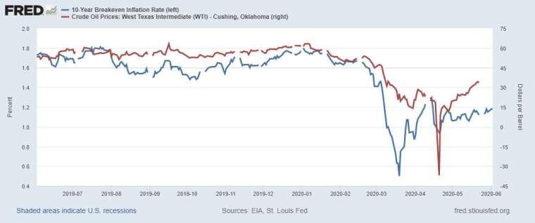藍:十年期美債平衡通膨率 紅:WTI 油價 圖片:Fred