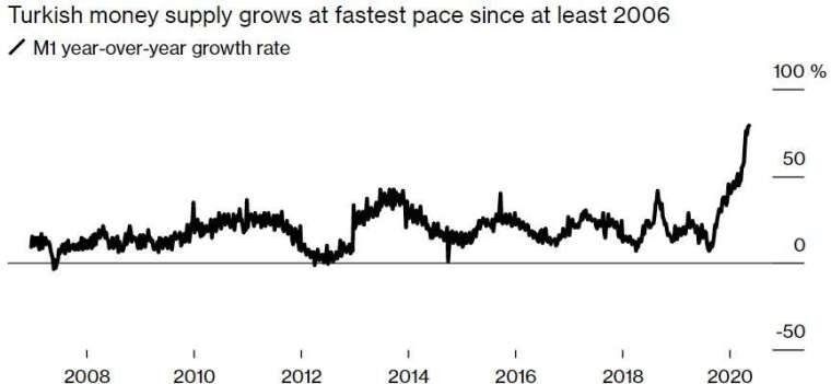 土耳其 M1 貨幣供給量飆升近 80%,創下至少自 2006 年以來最大增幅。(來源:Bloomberg)