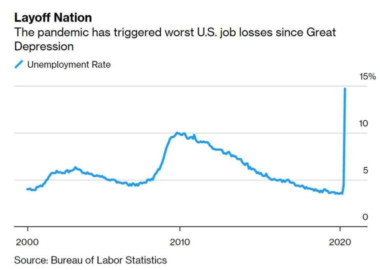 美國失業率激增 (圖片:彭博社)