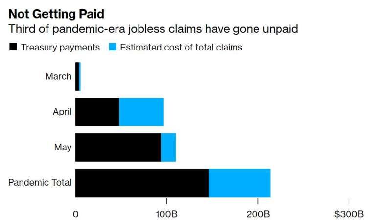 近三分之一的失業救濟金依然尚未發放 (圖片:彭博社)