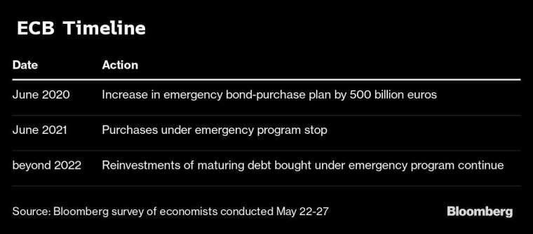 據《彭博社》調查的受訪經濟學家認為,ECB 將於週四再加碼 QE 圖片:Bloomberg