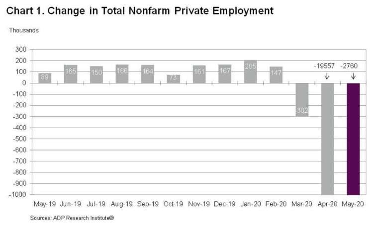 5 月 ADP 新增就業損失 276 萬人 (圖:ADP)