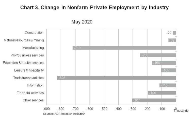 以產業類別來看,5 月美國貿易、運輸及公用事業部門失業情況最為劇烈 (圖:ADP)