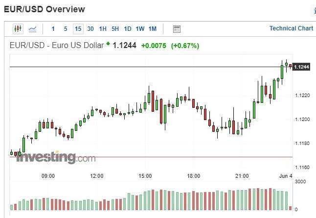 歐元兌美元匯價 15 分鐘 k 線圖