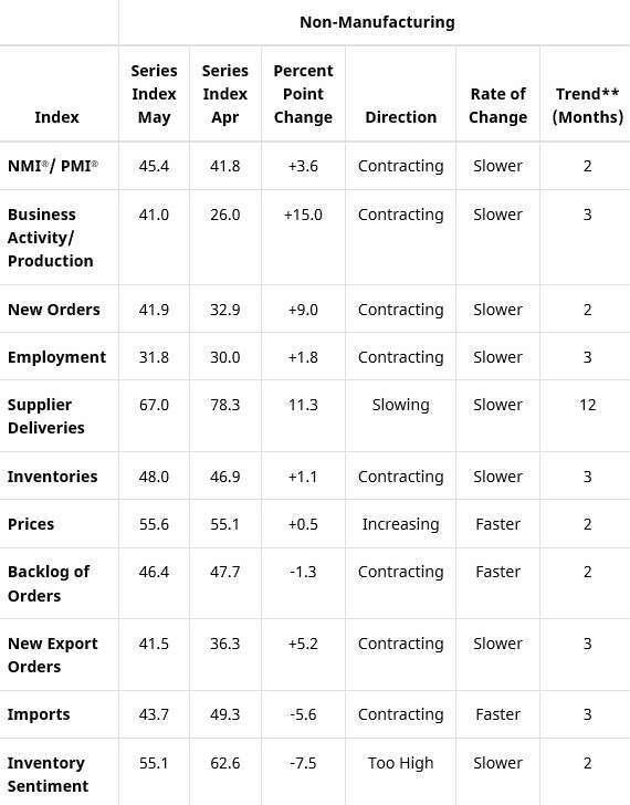 5 月美國 ISM 非製造業 PMI 細項指數 (圖:ISM)
