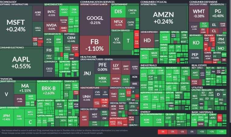 標普 11 大板塊僅醫療保健收低,工業、金融、能源板塊領漲。(圖片:Finviz)