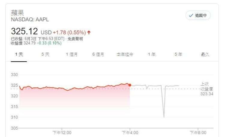 蘋果股價 (圖片: Google)