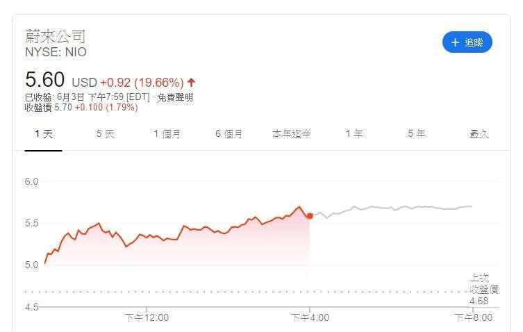 NIO 股價 (圖片: Google)