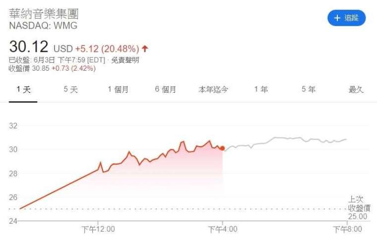 華納音樂股價走勢。(來源: Google)