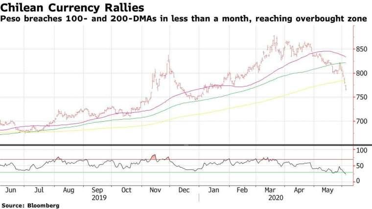 智利披索走勢。(來源: Bloomberg)