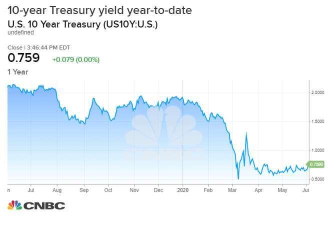 美國 10 年期公債殖利率走勢。(來源: CNBC)