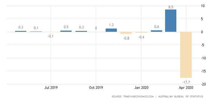 澳洲零售銷售月增率 圖片:tradingeconomics