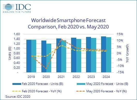 全球智慧型手機出貨量預測 (圖片:IDC)