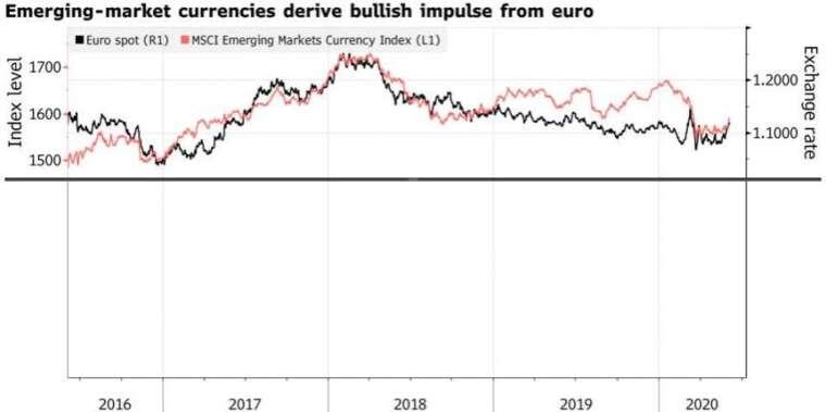 新興市場貨幣受到歐元上漲帶動走強,出現 正相關。(來源:Bloomberg)
